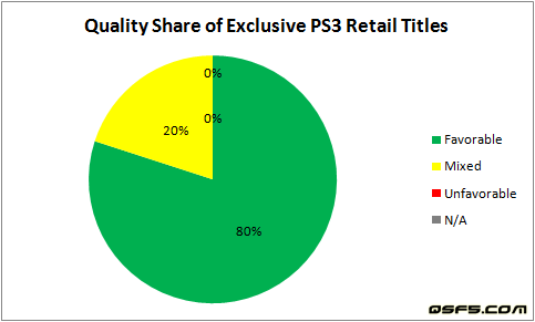 quality-share-of-exclusive-ps3-retail-titles-dec29
