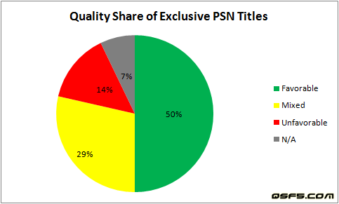 quality-share-of-exclusive-psn-titles-apr-13-2009