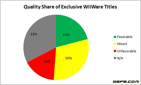 quality-share-of-exclusive-wiiware-titles-dec31