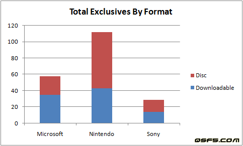 total-exclusives-by-format-apr-13-2009