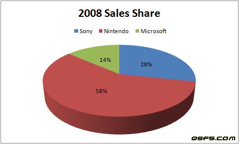 2008-sales-share