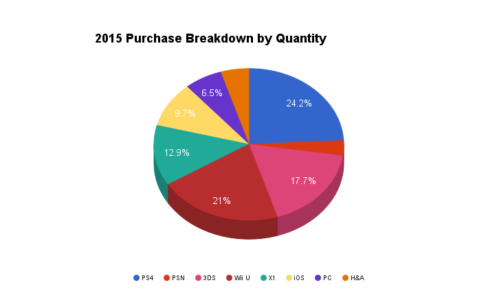 2015 Purchase Breakdown by Quantity