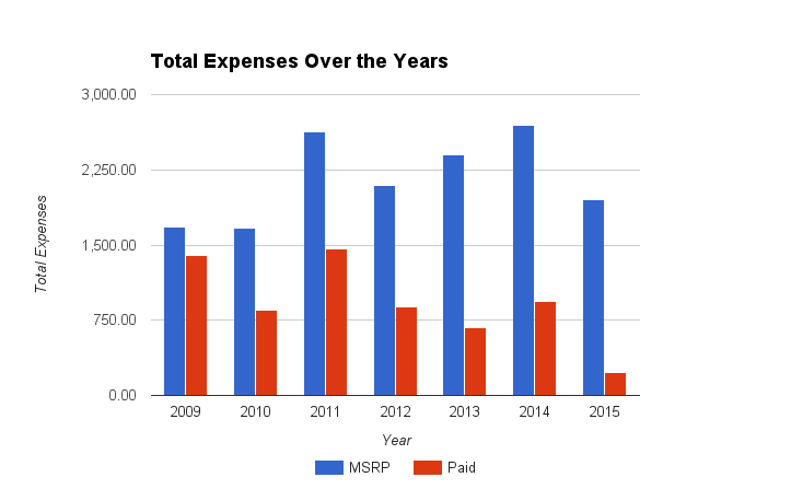 Total Expenses Over the Years