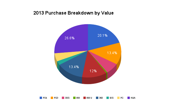 2013-purchase-breakdown-by-value