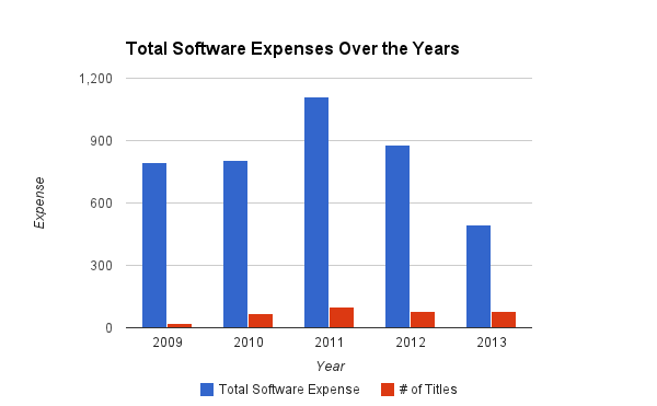 2013-total-software-expenses-over-th-years