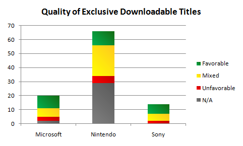 Quality of Exclusive Downloadable Titles