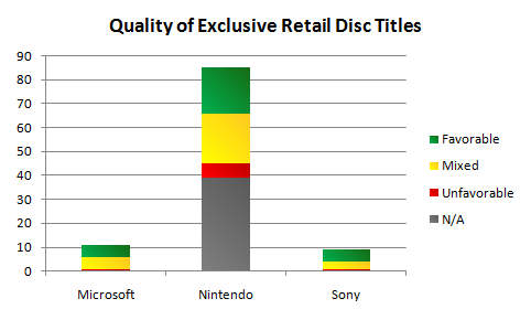 Quality of Exclusive Retail Disc Titles