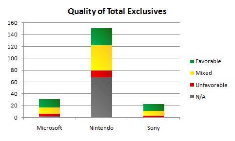 Quality of Total Exclusives