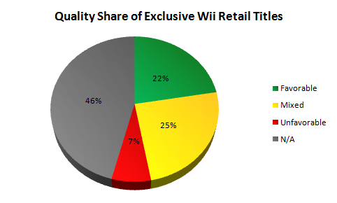 Quality Share of Exclusive Wii Retail Titles