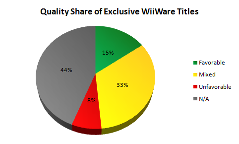 Quality Share of Exclusive WiiWare Titles