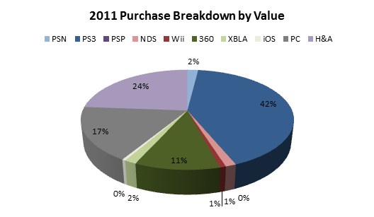 2011-purchase-breakdown-by-value