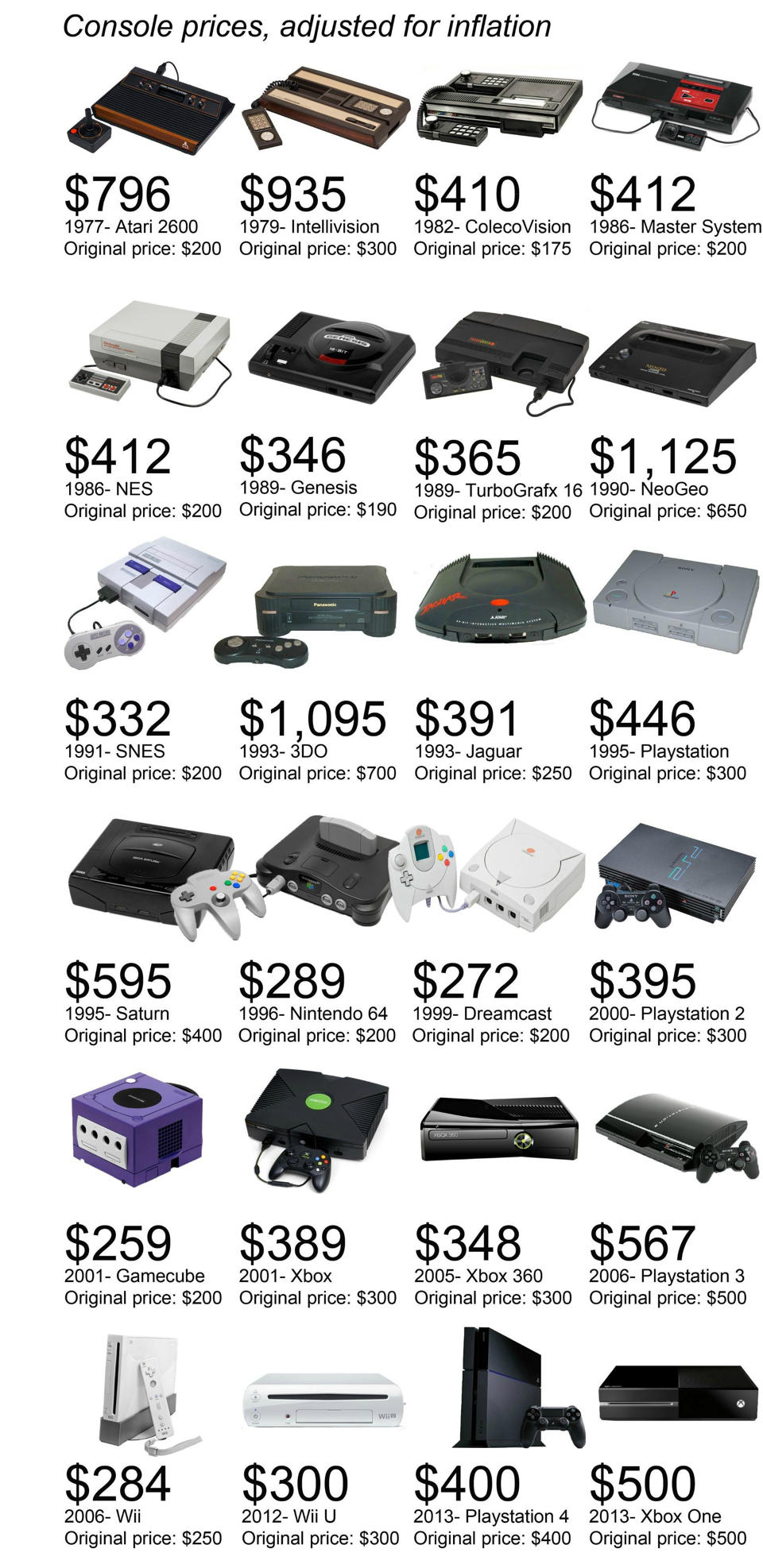 console-prices-adjusted-for-inflation