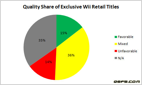 quality-share-of-exclusive-wii-retail-titles-dec29