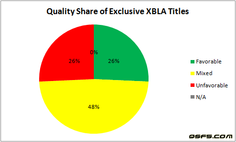 quality-share-of-exclusive-xbla-titles-apr-13-2009