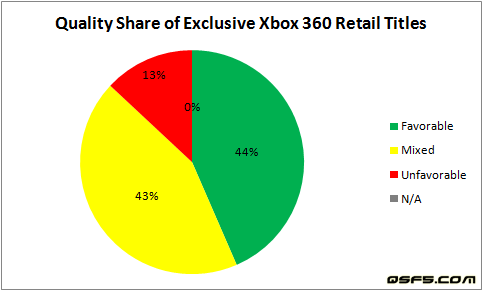quality-share-of-exclusive-xbox-360-retail-titles-apr-13-2009