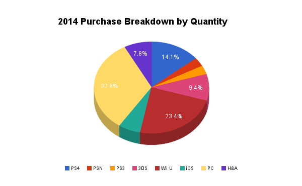 2014 Purchase Breakdown by Quantity