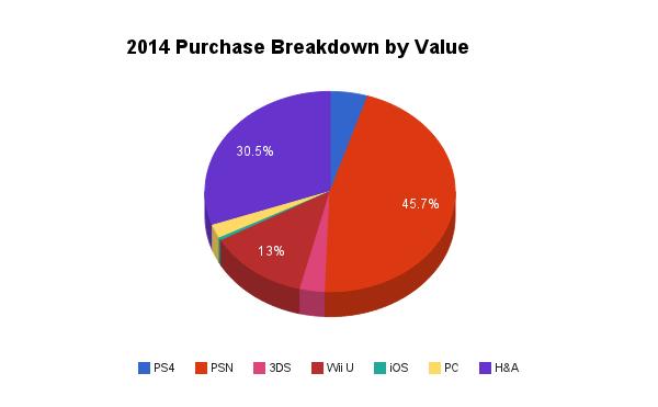 2014 Purchase Breakdown by Value