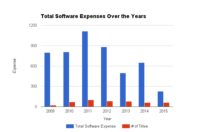 Total Software Expenses Over the Years