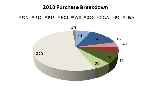 2010-purchase-breakdown
