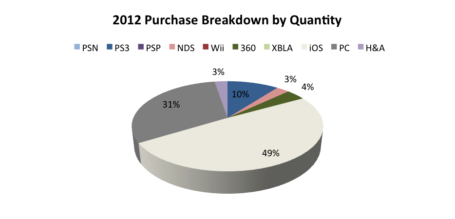 2012-purchase-breakdown-by-quantity