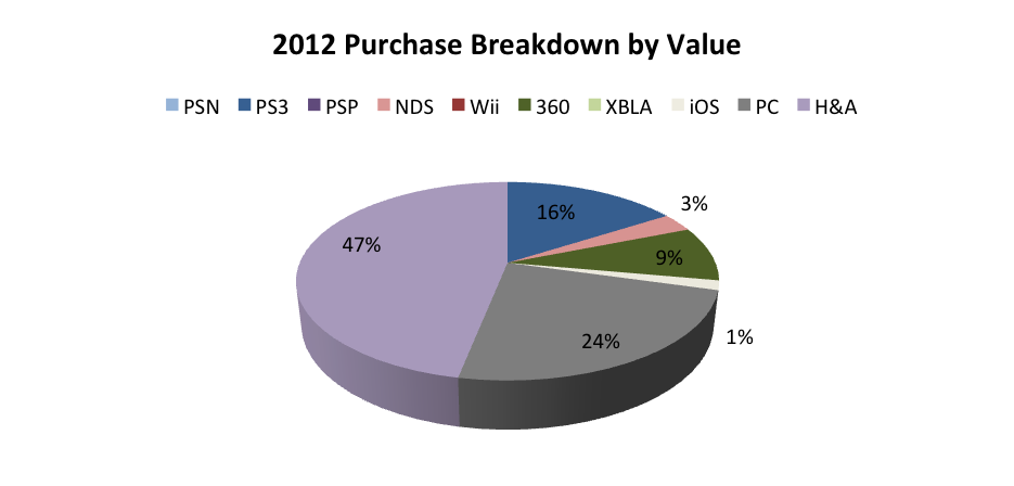 2012-purchase-breakdown-by-value