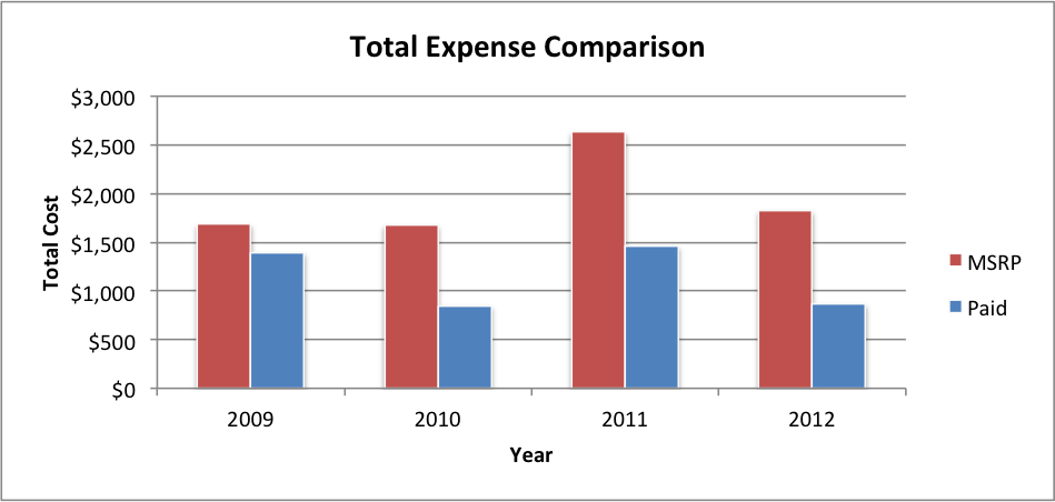 total-expense-comparison