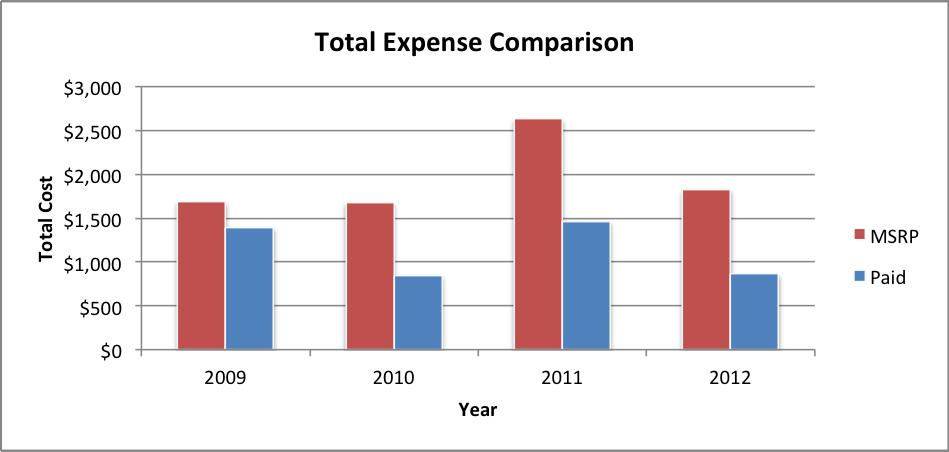 total-expense-comparison