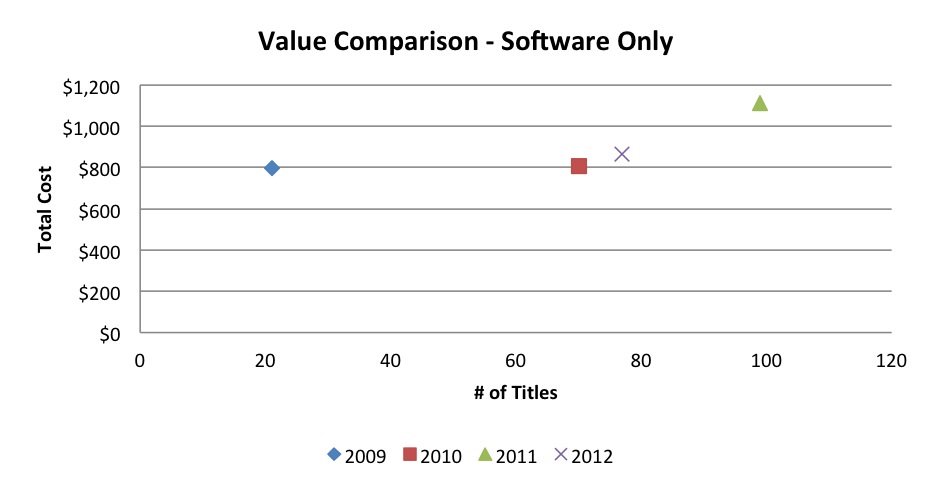 value-comparison-software-only
