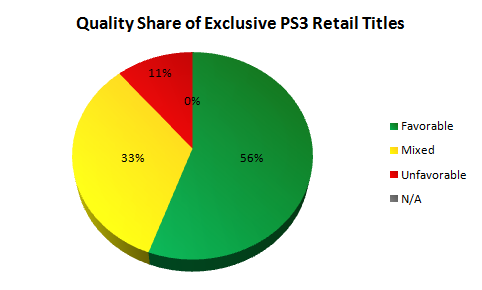 Quality Share of Exclusive PS3 Retail Titles