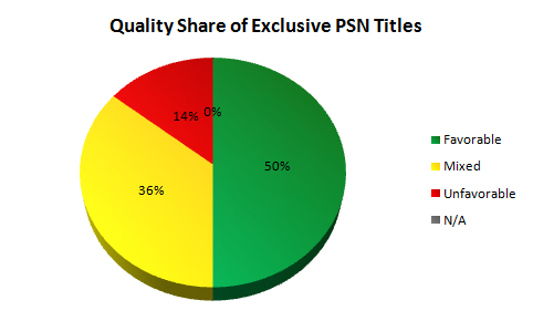 Quality Share of Exclusive PSN Titles