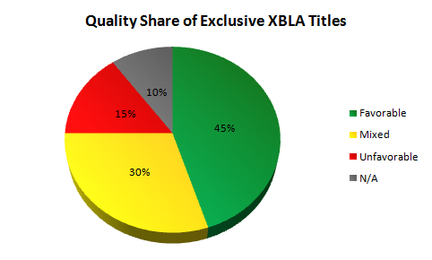 Quality Share of Exclusive XBLA Titles