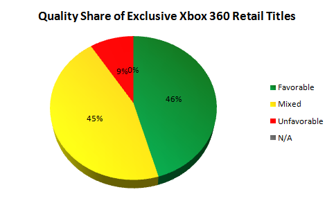 Quality Share of Exclusive Xbox 360 Retail Titles