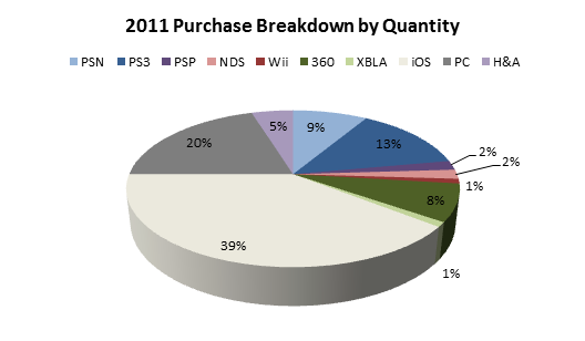 2011-purchase-breakdown-by-quantity