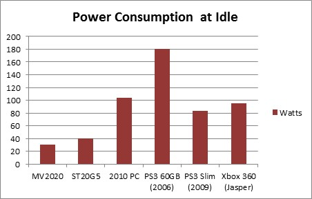 power-consumption-at-idle